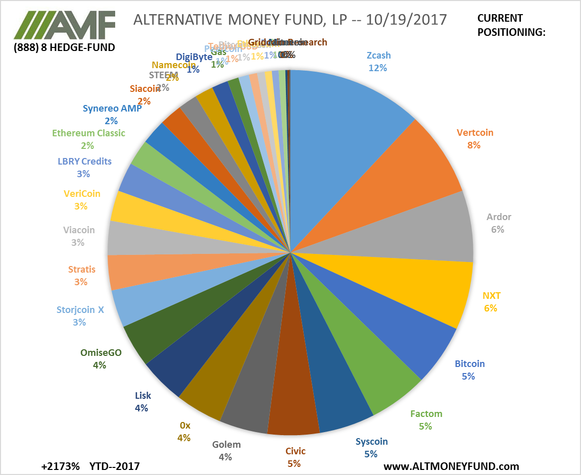 ALTERNATIVE MONEY FUND, LP -- 10/19/2017