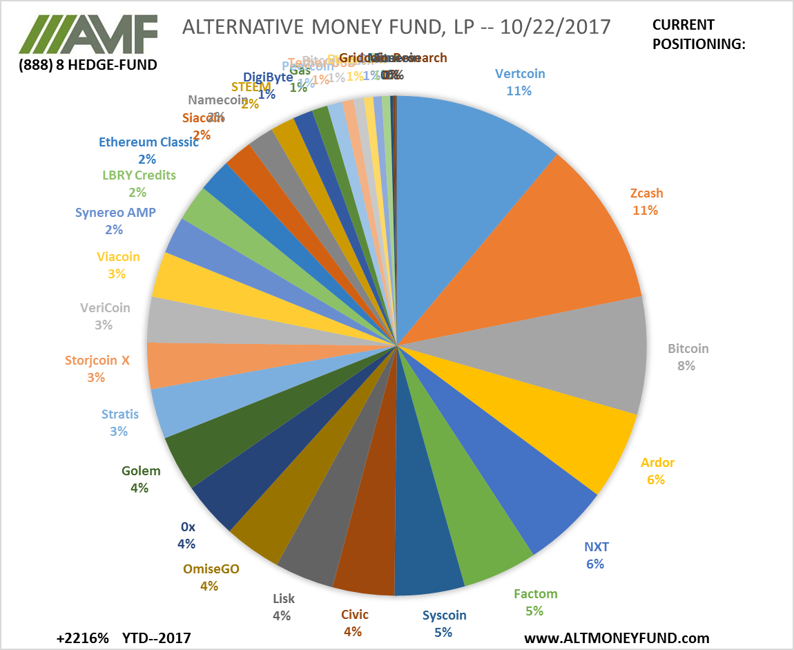 ALTERNATIVE MONEY FUND, LP -- 10/22/2017