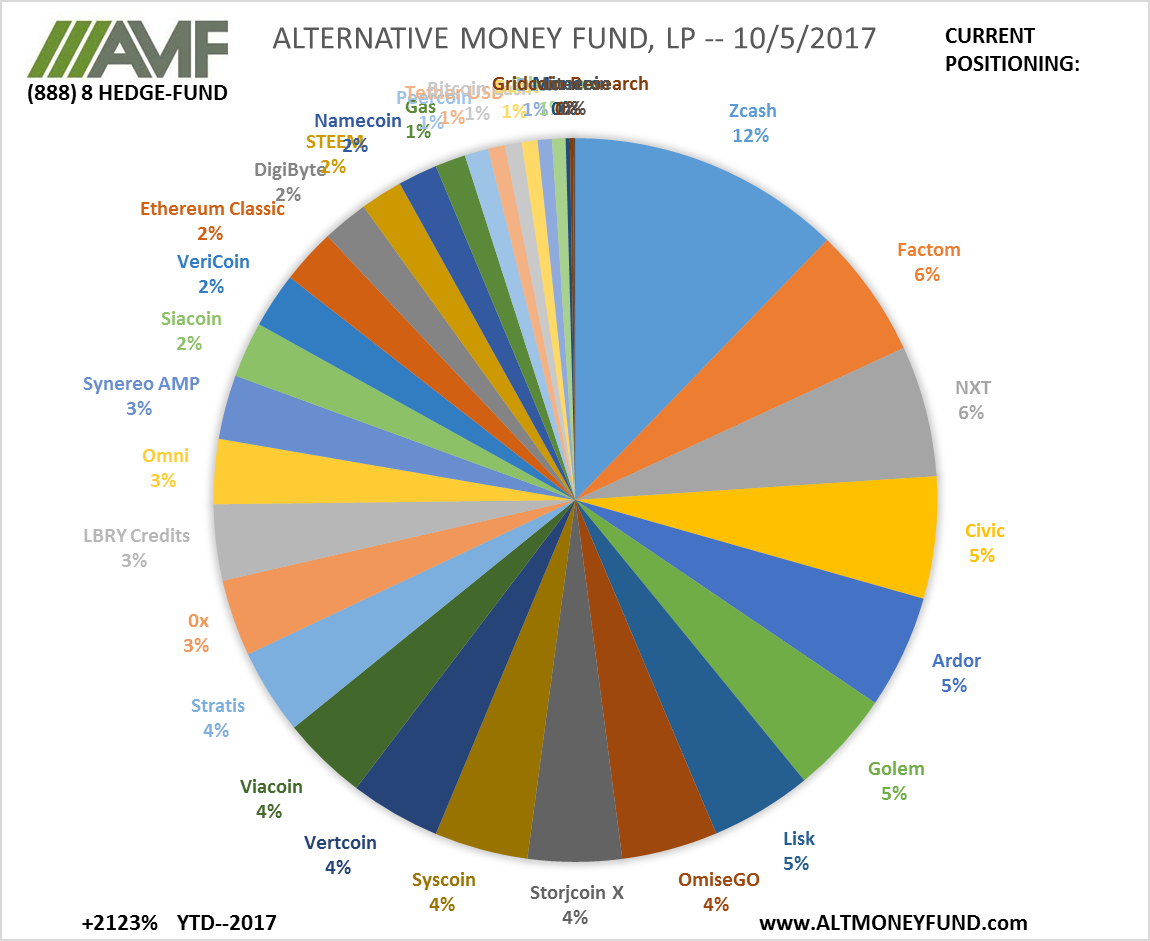 ALTERNATIVE MONEY FUND, LP -- 10/5/2017