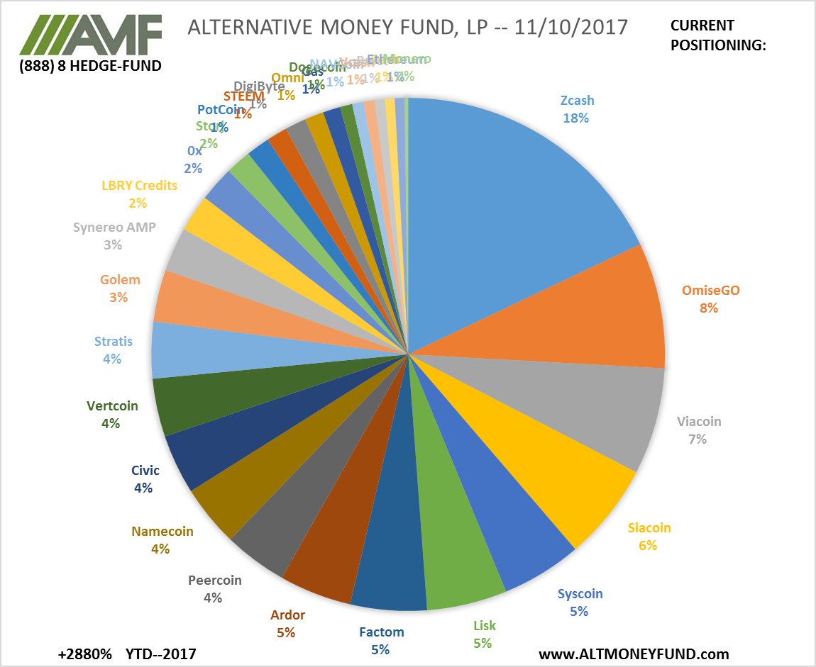 ALTERNATIVE MONEY FUND, LP -- 11/10/2017
