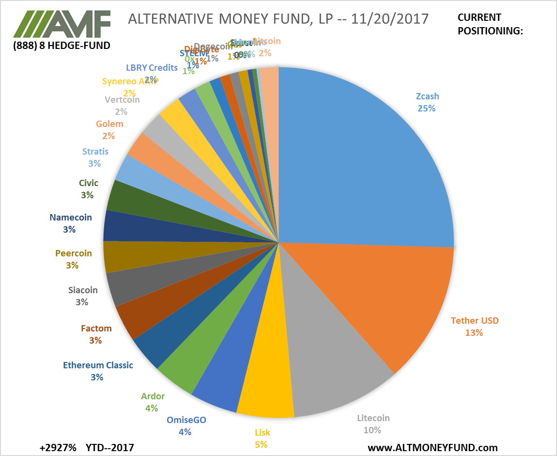 ALTERNATIVE MONEY FUND, LP -- 11/20/2017