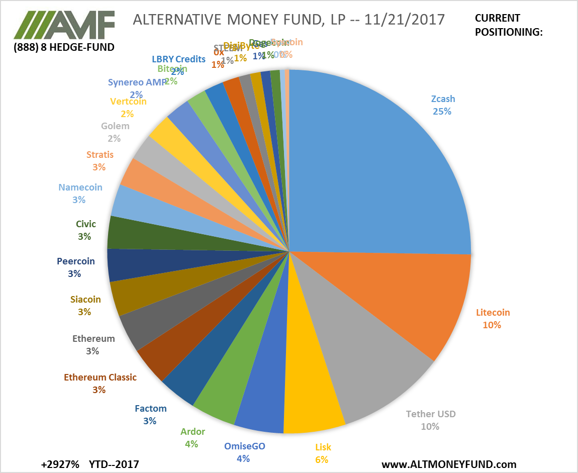 ALTERNATIVE MONEY FUND, LP -- 11/21/2017