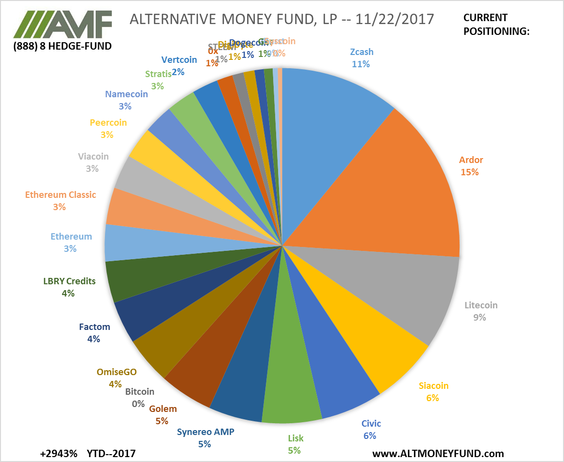 ALTERNATIVE MONEY FUND, LP -- 11/22/2017