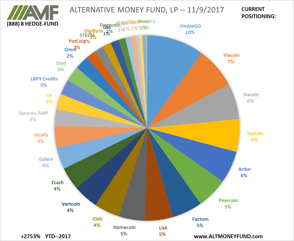 ALTERNATIVE MONEY FUND, LP -- 11/9/2017