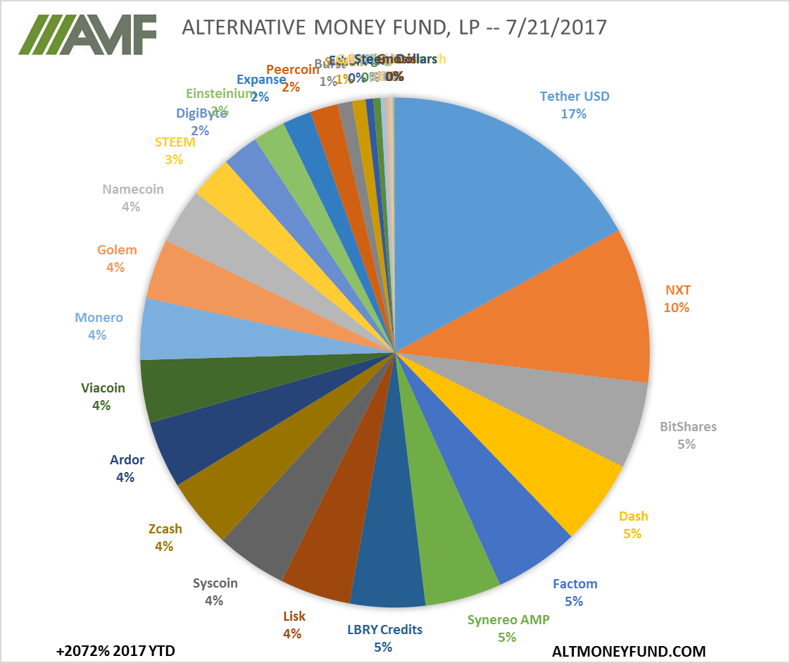 ALTERNATIVE MONEY FUND, LP -- 7/21/2017