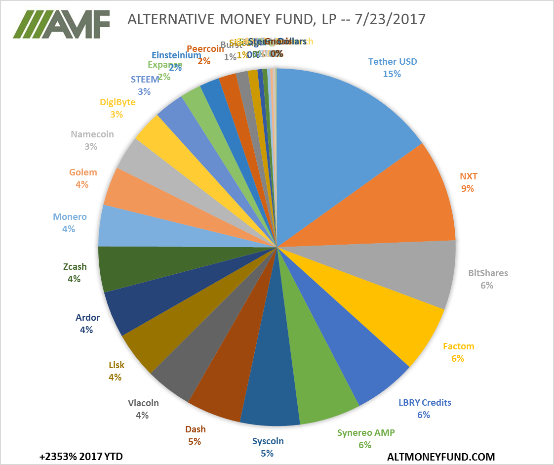 ALTERNATIVE MONEY FUND, LP -- 7/23/2017