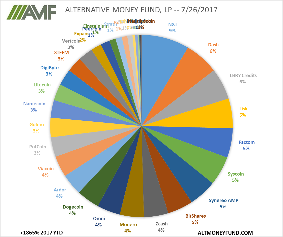 ALTERNATIVE MONEY FUND, LP -- 7/26/2017