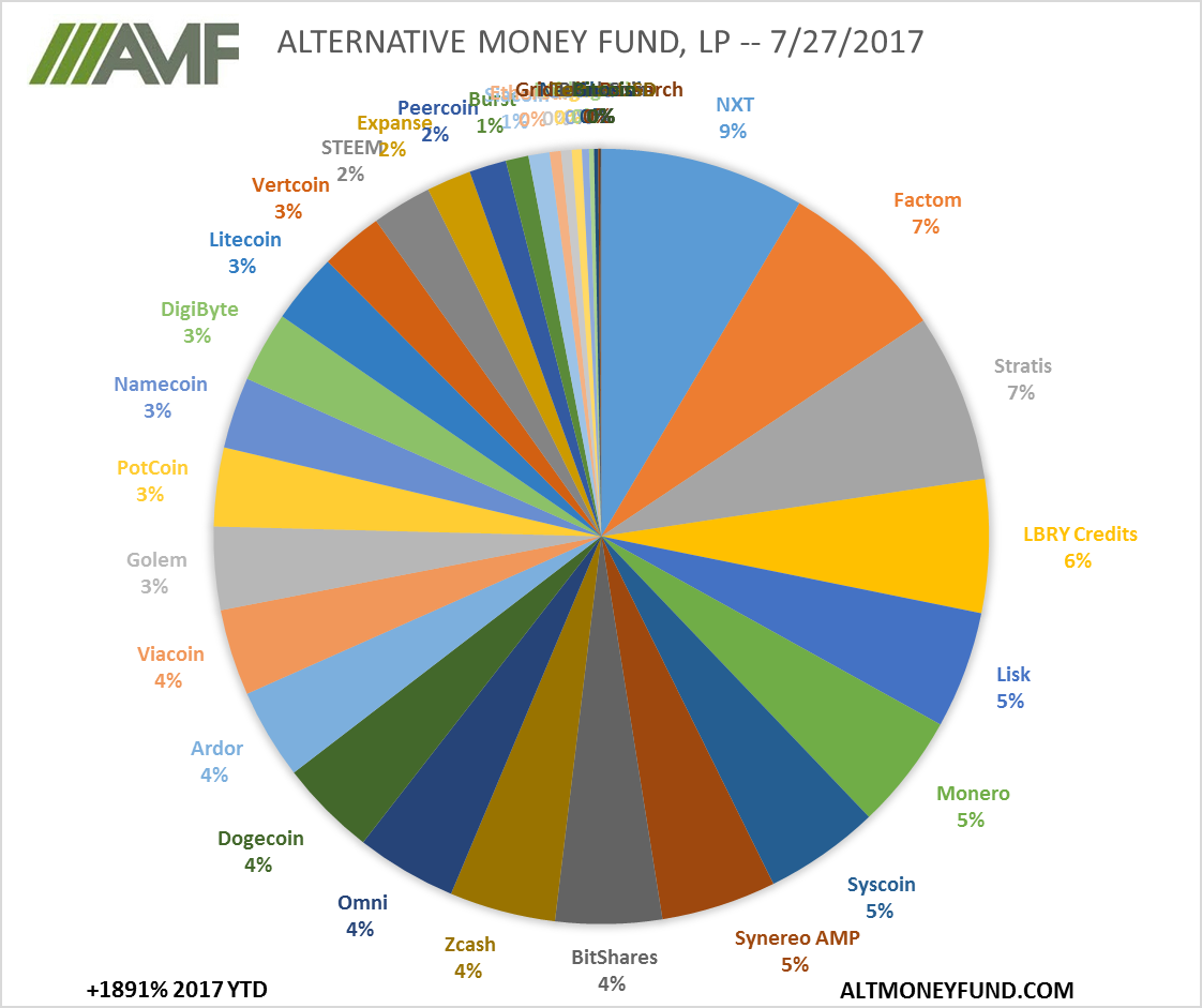 ALTERNATIVE MONEY FUND, LP -- 7/27/2017