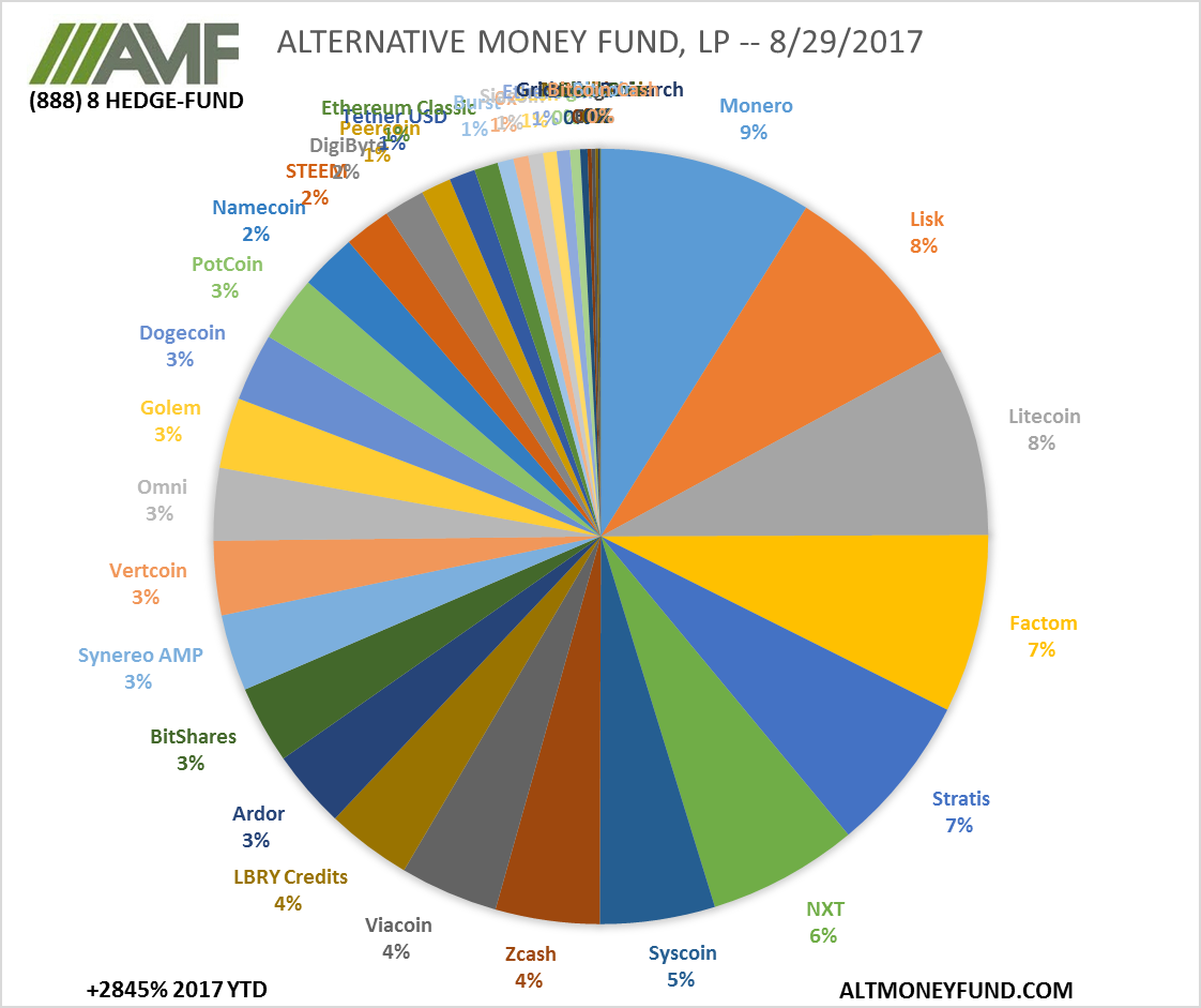 ALTERNATIVE MONEY FUND, LP -- 8/29/2017