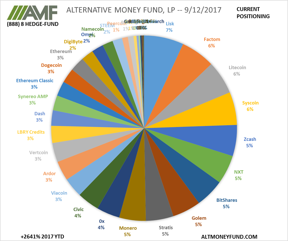 ALTERNATIVE MONEY FUND, LP -- 9/12/2017