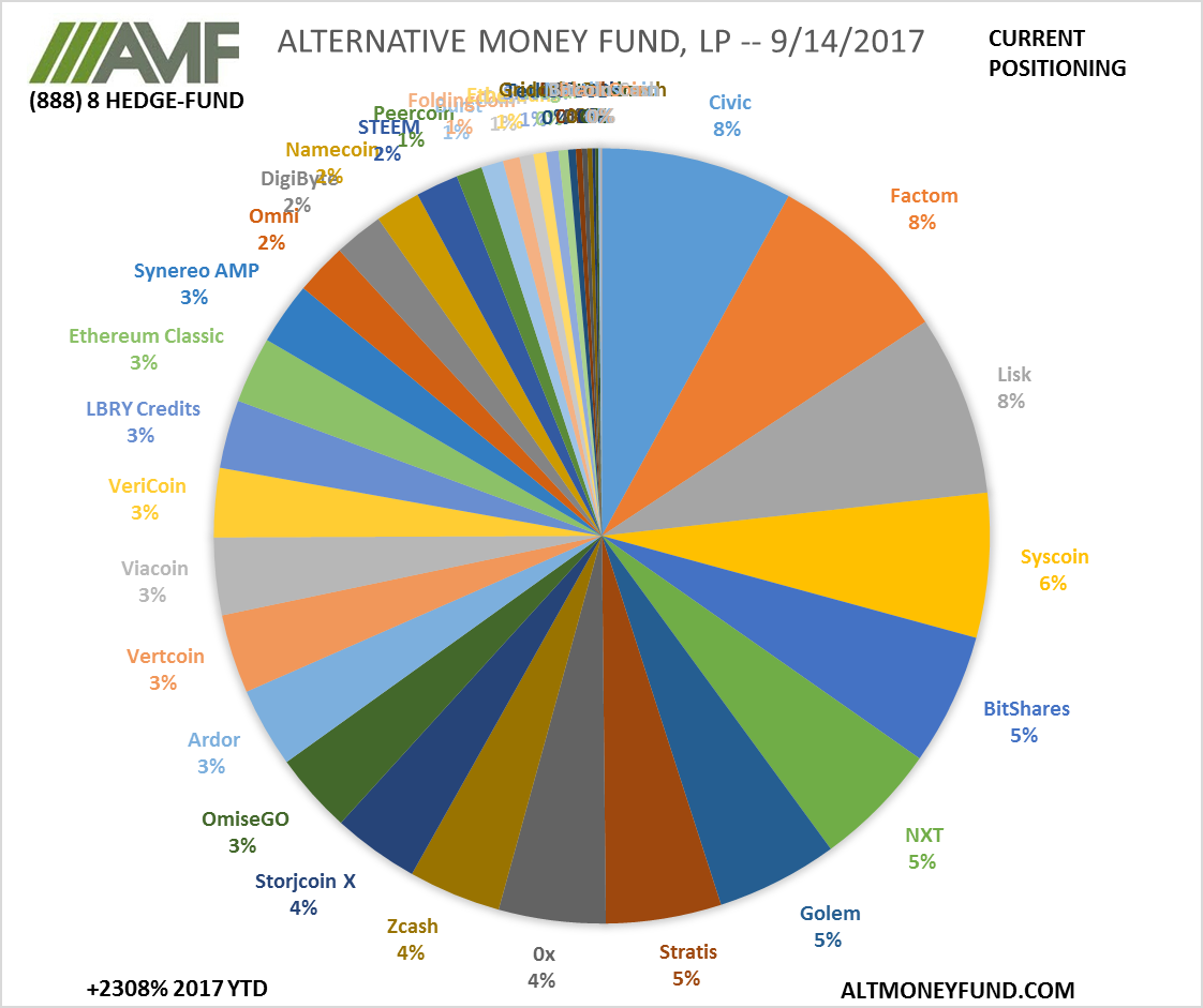 ALTERNATIVE MONEY FUND, LP -- 9/14/2017