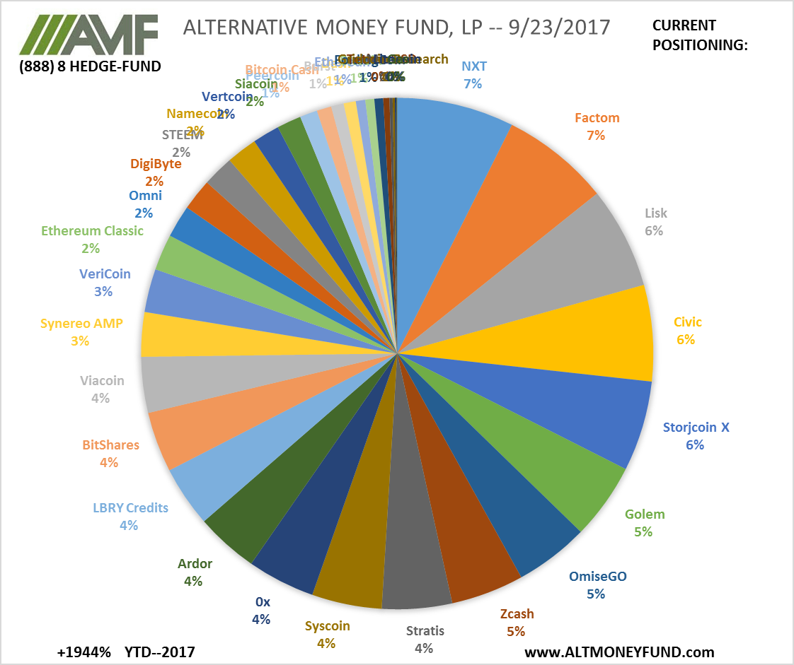 ALTERNATIVE MONEY FUND, LP -- 9/23/2017