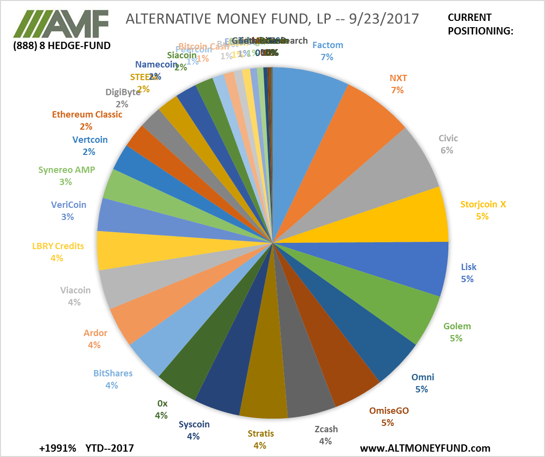 ALTERNATIVE MONEY FUND, LP -- 9/25/2017