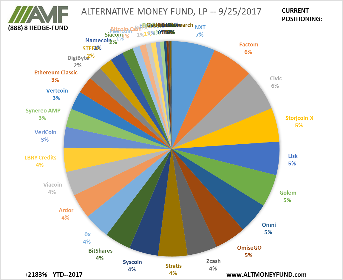ALTERNATIVE MONEY FUND, LP -- 9/26/2017