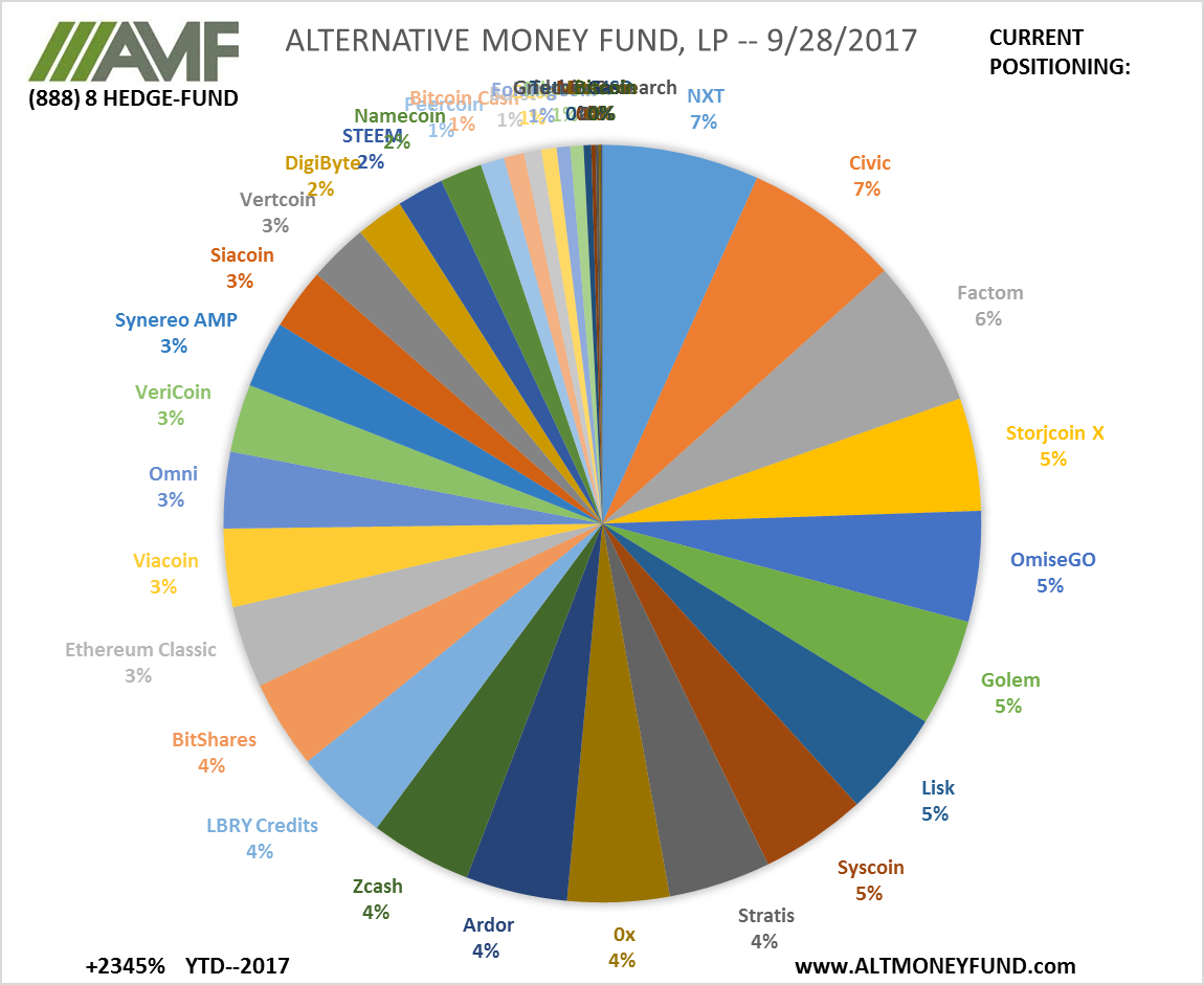 ALTERNATIVE MONEY FUND, LP -- 9/28/2017