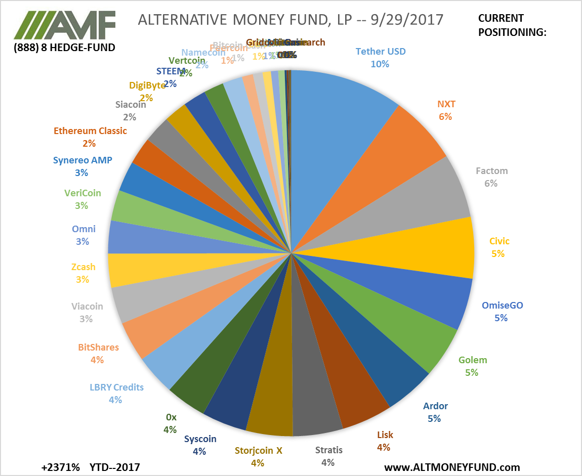 ALTERNATIVE MONEY FUND, LP -- 9/29/2017