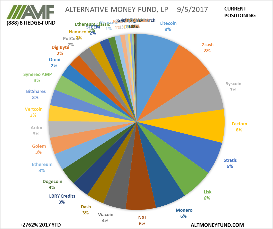 ALTERNATIVE MONEY FUND, LP -- 9/5/2017