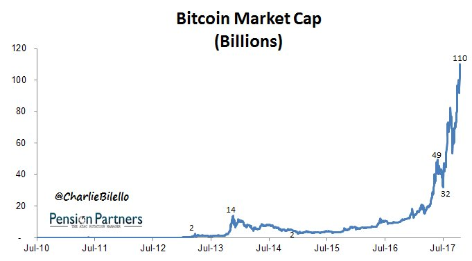 At $110 Billion, Bitcoin's market cap is now greater than 92% of the companies in the S&P 500. $BTC.X